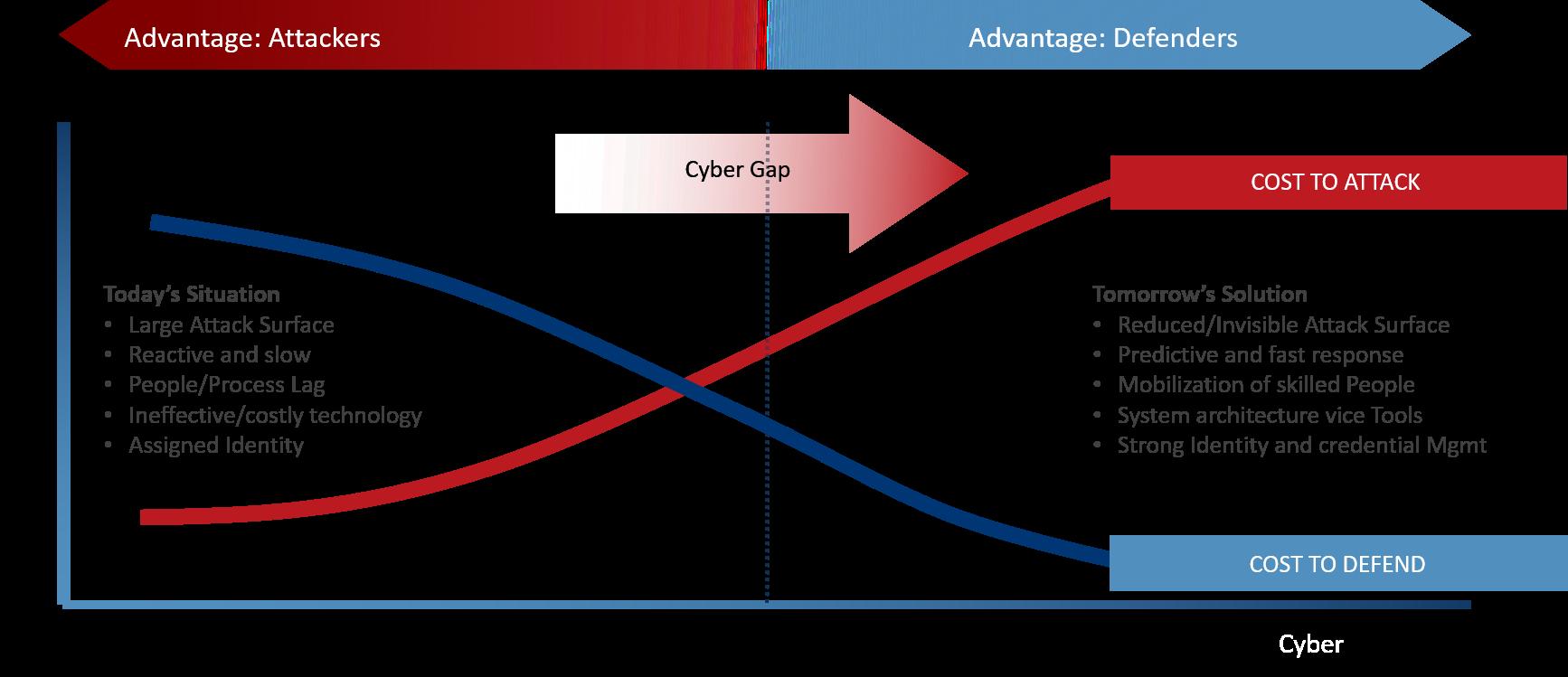 Cyber Advantage