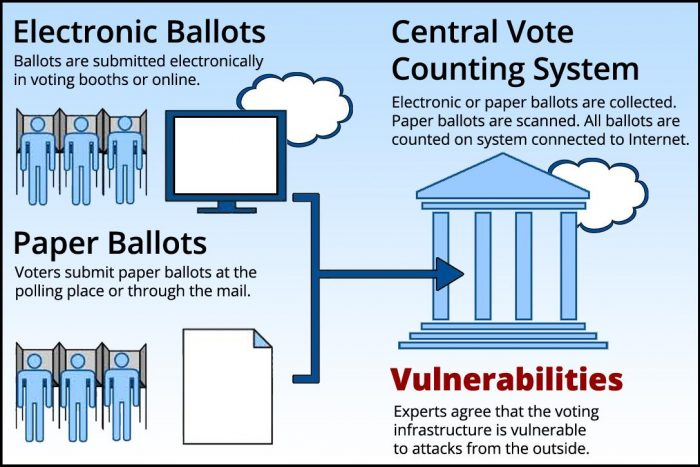 securing voting infrastructure
